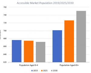 Destinazione Ospitalità Accessibile Proiezione dimensione mercato 2019_2030