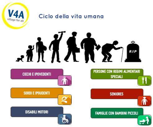 Clienti turismo accessibile | disabiltà motorie, vista, udito, senior, famiglie, allergie alimentari