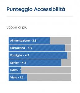 Tabella riassuntiva dei punteggi di accessibilità per tipologia di esigenza
