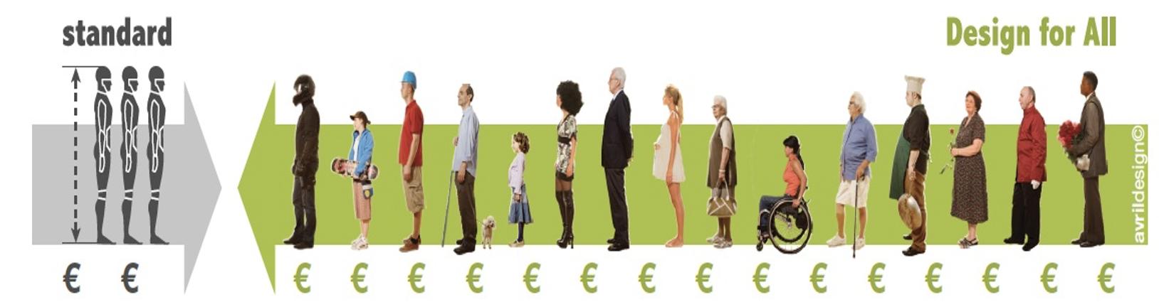 due colonne di persone che convergono verso il centro dell'immagine rappresentano il design for all opposto al design standard